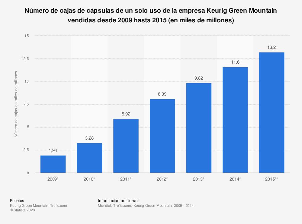 Estadística: Número de cajas de cápsulas de un solo uso de la empresa Keurig Green Mountain vendidas desde 2009 hasta 2015 (en miles de millones)   Statista