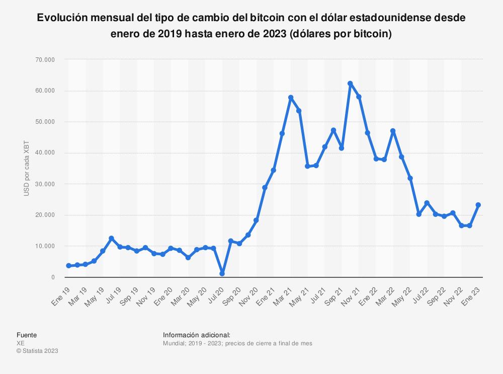 Estadística: Evolución mensual del tipo de cambio del Bitcoin con el dólar estadounidense desde diciembre de 2018 hasta diciembre de 2019 (dólares por bitcoin) | Statista