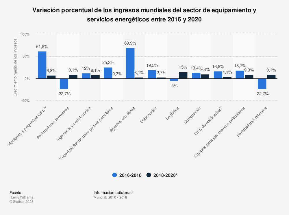 Estadística: Variación porcentual de los ingresos mundiales del sector de equipamiento y servicios energéticos entre 2016 y 2020 | Statista