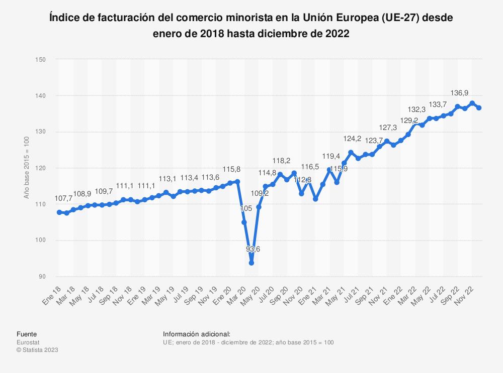 Estadística: Índice de facturación del comercio minorista en la Unión Europea (UE-28) desde marzo de 2018 hasta marzo de 2019 | Statista