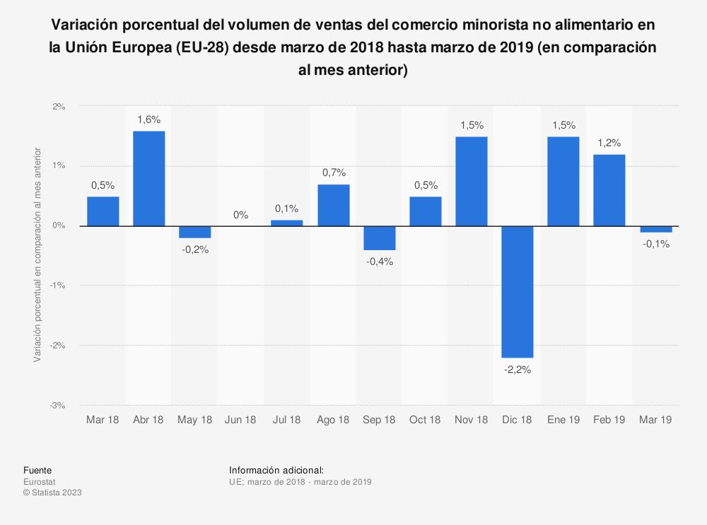 Estadística: Variación porcentual del volumen de ventas del comercio minorista no alimentario en la Unión Europea (EU-28) desde marzo de 2018 hasta marzo de 2019 (en comparación al mes anterior) | Statista