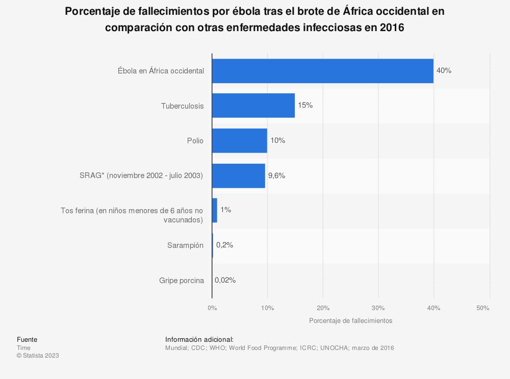 Estadística: Porcentaje de fallecimientos por ébola tras el brote de África occidental en comparación con otras enfermedades infecciosas en 2016 | Statista