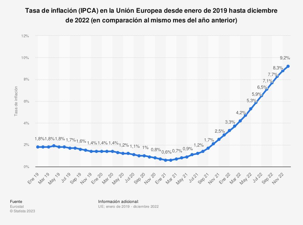Estadística: Tasa mensual de inflación mensual en la Unión Europea (UE-28) desde marzo de 2018 hasta marzo de 2019 (en comparación al mismo mes del año anterior) | Statista
