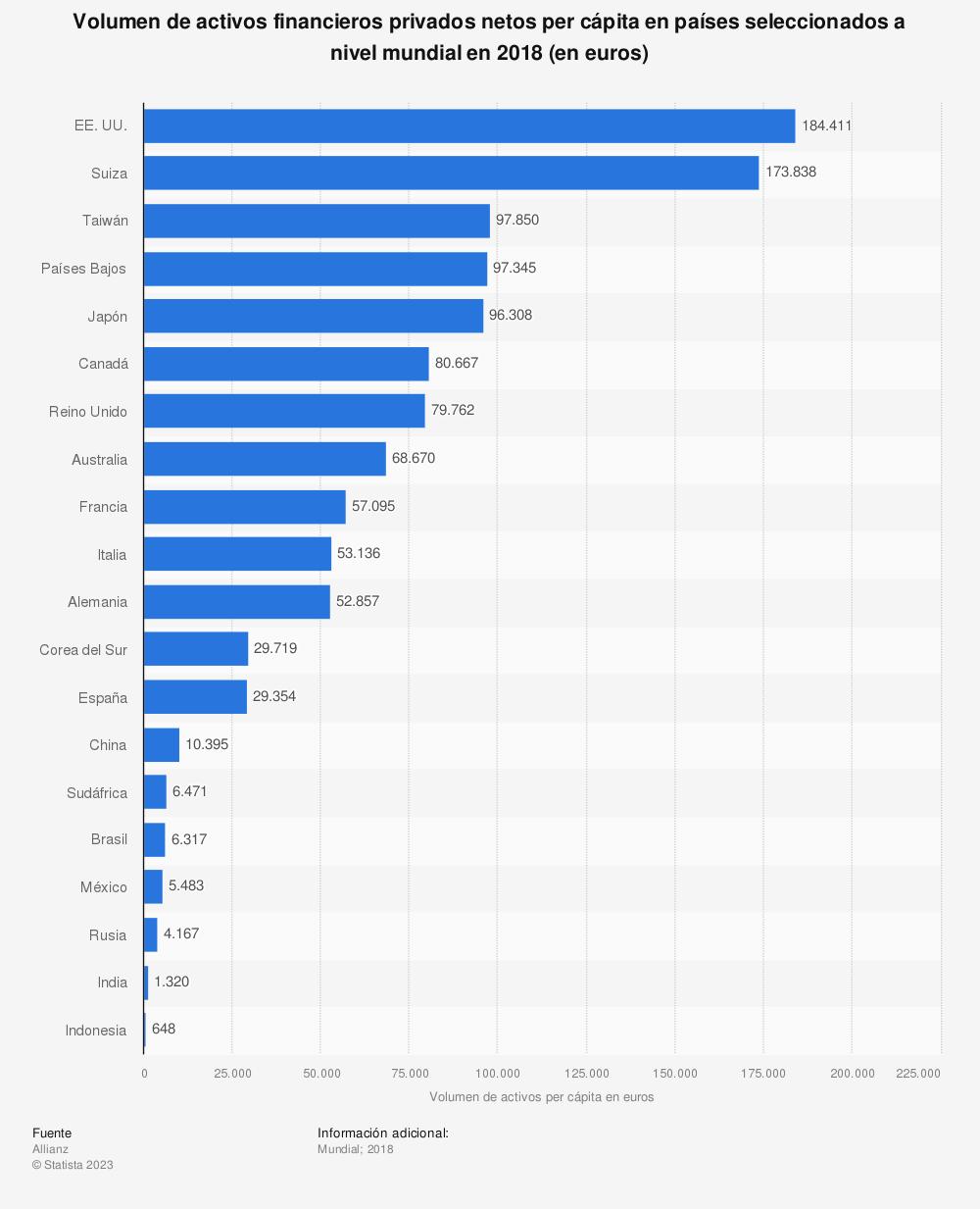 Estadística: Volumen de activos financieros privados netos per cápita en países seleccionados a nivel mundial en 2018 (en euros) | Statista