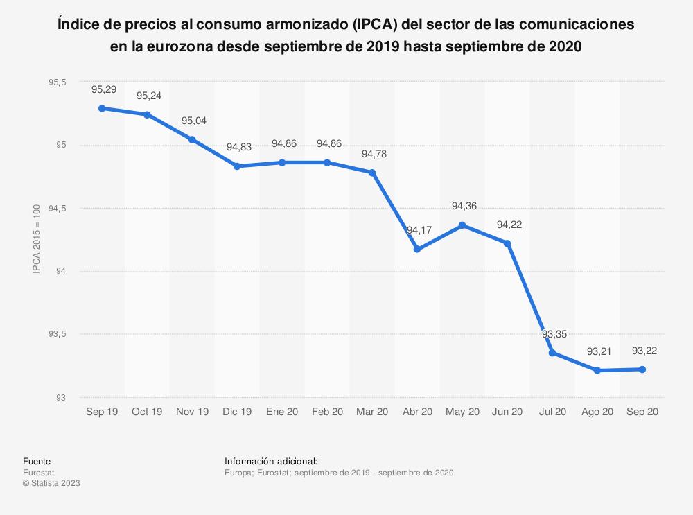 Estadística: Índice de precios al consumo armonizado (PCA) para comunicaciones en la zona euro desde enero hasta septiembre de 2014 | Statista