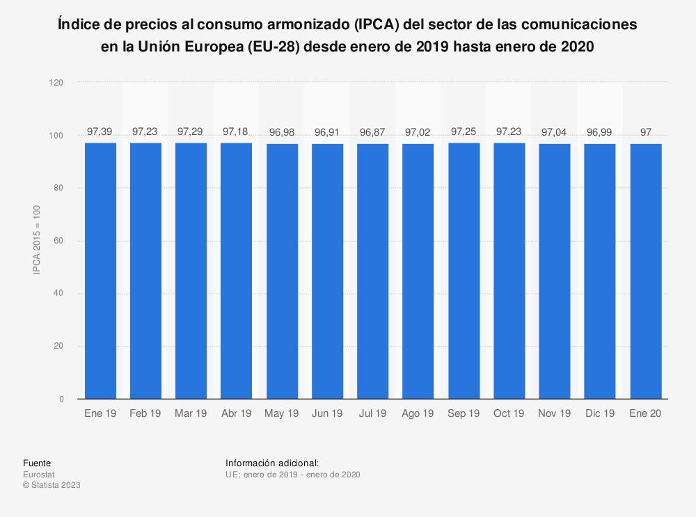 Estadística: Índice de precios al consumo armonizado (IPCA) para comunicaciones en la Unión Europea 28 desde enero hasta septiembre de 2014 | Statista