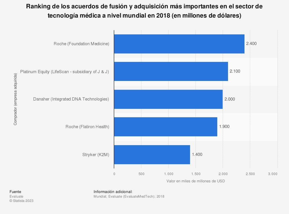 Estadística: Ranking de los acuerdos de fusión y adquisición más importantes en el sector de tecnología médica a nivel mundial en 2017 (en millones de dólares) | Statista