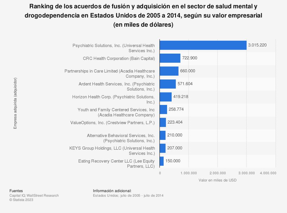 Estadística: Ranking de los acuerdos de fusión y adquisición en el sector de salud mental y drogodependencia en Estados Unidos de 2005 a 2014, según su valor empresarial (en miles de dólares) | Statista