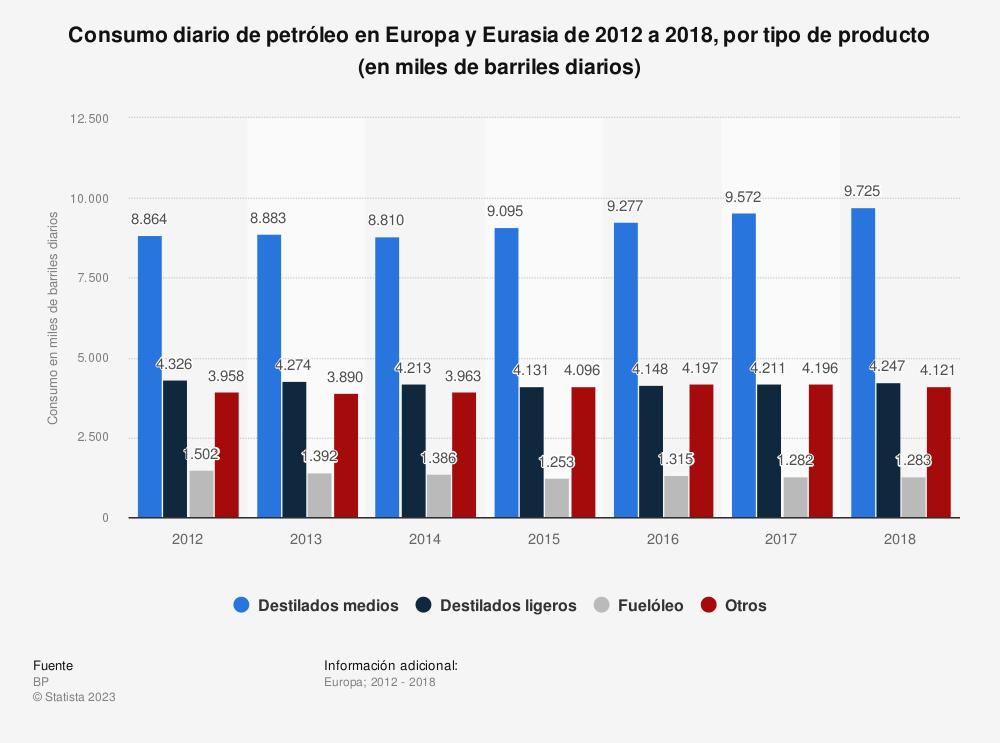 Estadística: Consumo diario de petróleo en Europa y Eurasia de 2012 a 2018, por tipo de producto (en miles de barriles diarios) | Statista