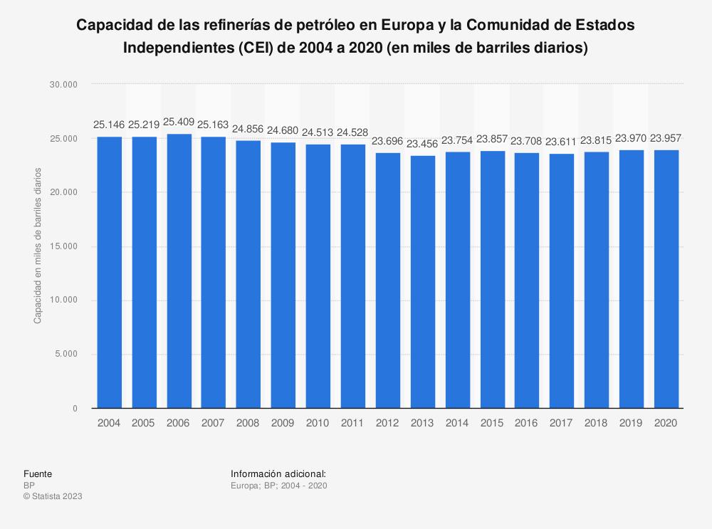 Estadística: Capacidad de las refinerías de petróleo en Europa y Eurasia de 2004 a 2018 (en miles de barriles diarios) | Statista
