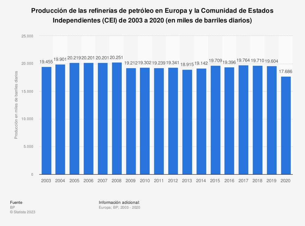 Estadística: Producción de las refinerías de petróleo en Europa y Eurasia de 2003 a 2018 (en miles de barriles diarios) | Statista