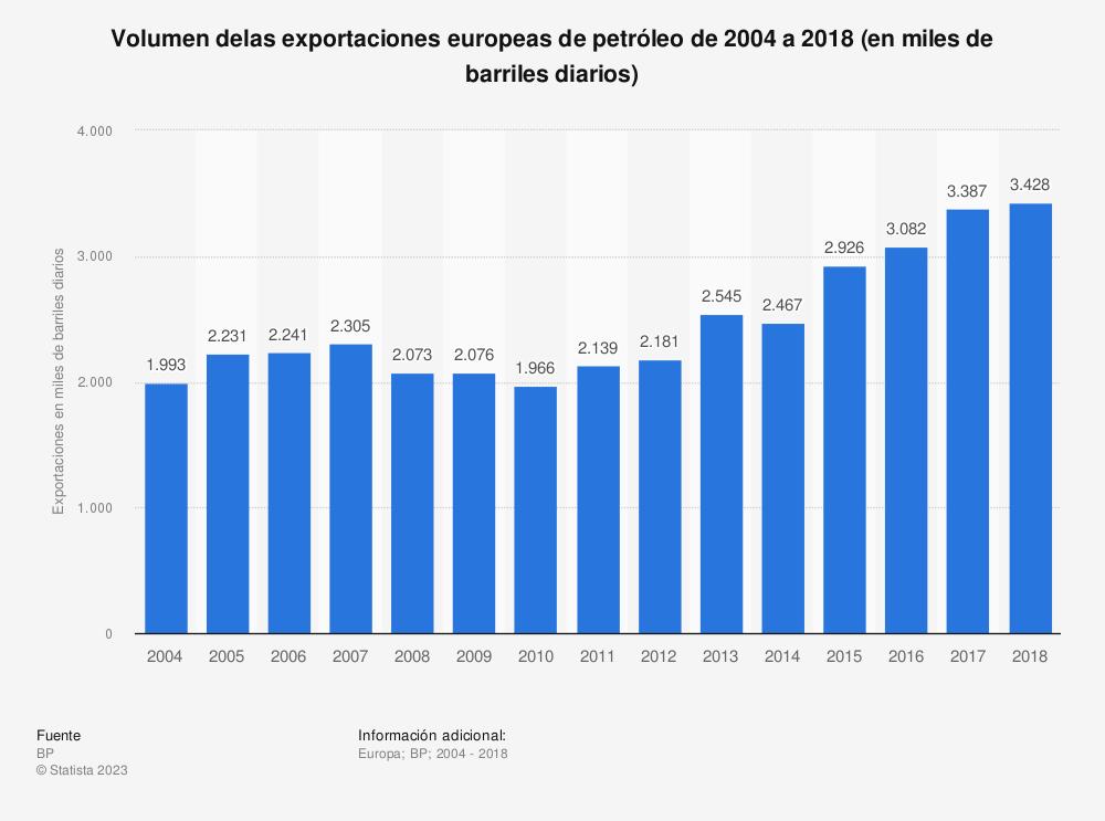 Estadística: Volumen delas exportaciones europeas de petróleo de 2004 a 2018 (en miles de barriles diarios) | Statista