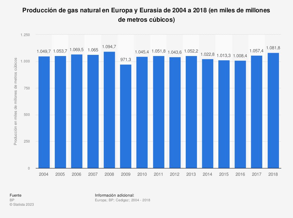 Estadística: Producción de gas natural en Europa y Eurasia de 2004 a 2018 (en miles de millones de metros cúbicos) | Statista