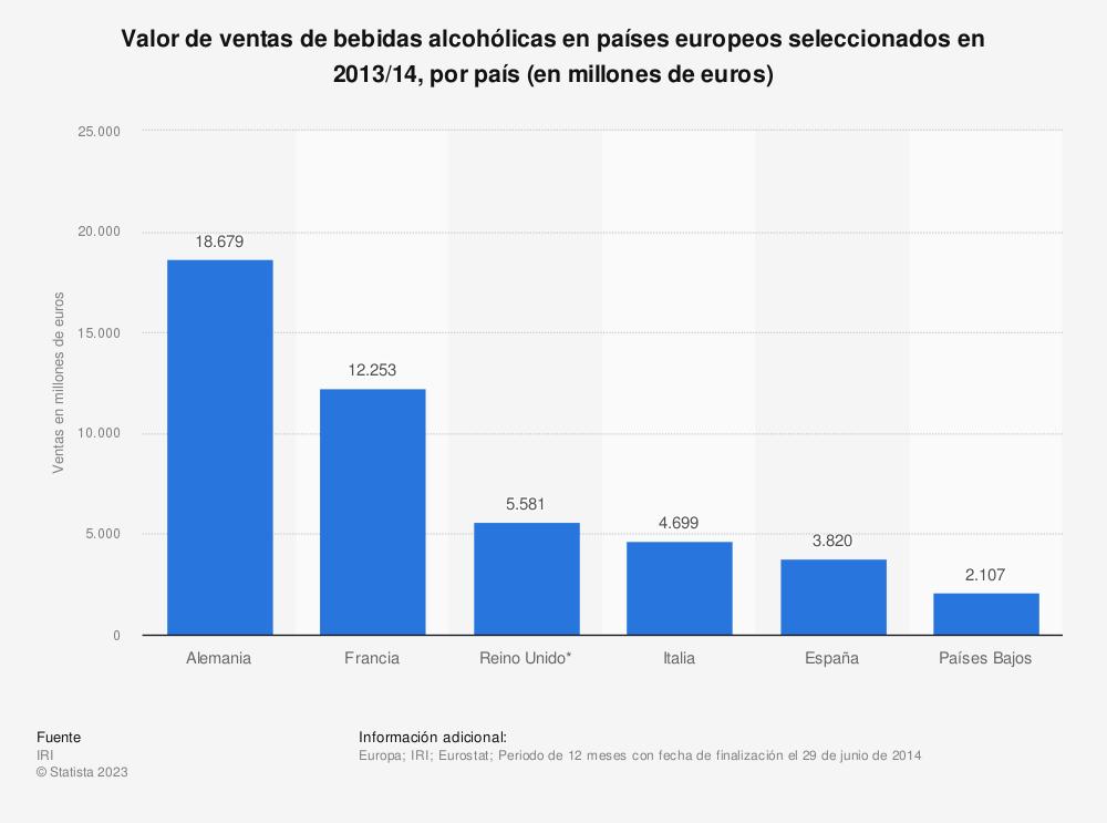 Estadística: Valor de ventas de bebidas alcohólicas en países europeos seleccionados en 2013/14, por país (en millones de euros) | Statista