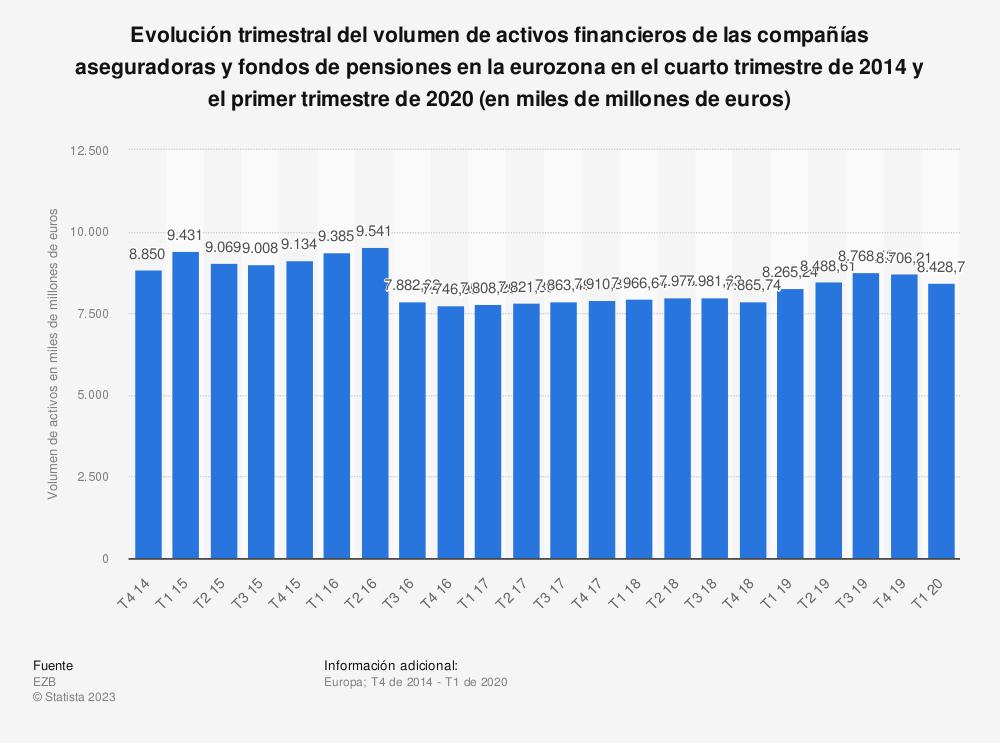 Estadística: Evolución trimestral del volumen de activos financieros de las compañías aseguradoras y fondos de pensiones en la eurozona en el cuarto trimestre de 2014 y el primer trimestre de 2020 (en miles de millones de euros) | Statista