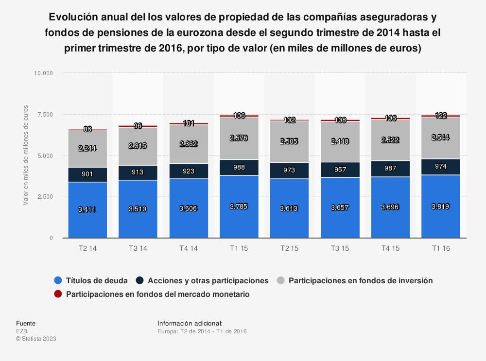 Estadística: Evolución anual del los valores de propiedad de las compañías aseguradoras y fondos de pensiones de la eurozona desde el segundo trimestre de 2014 hasta el primer trimestre de 2016, por tipo de valor (en miles de millones de euros) | Statista