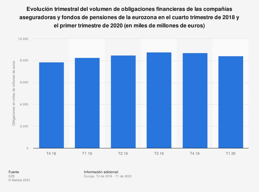 Estadística: Evolución trimestral del volumen de obligaciones financieras de las compañías aseguradoras y fondos de pensiones de la eurozona en el cuarto trimestre de 2018 y el primer trimestre de 2020 (en miles de millones de euros) | Statista