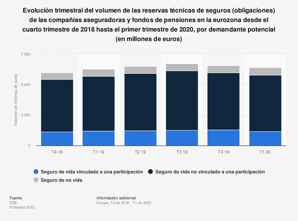 Estadística: Evolución trimestral del volumen de las reservas técnicas de seguros (obligaciones) de las compañías aseguradoras y fondos de pensiones en la eurozona desde el segundo trimestre de 2014 hasta el primer trimestre de 2016, por demandante potencial (en millones de euros) | Statista