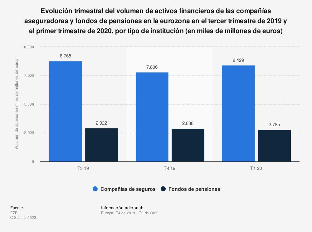 Estadística: Evolución trimestral del volumen de activos financieros de las compañías aseguradoras y fondos de pensiones en la eurozona en el cuarto trimestre de 2014 y el segundo trimestre de 2016, por tipo de institución (en miles de millones de euros) | Statista