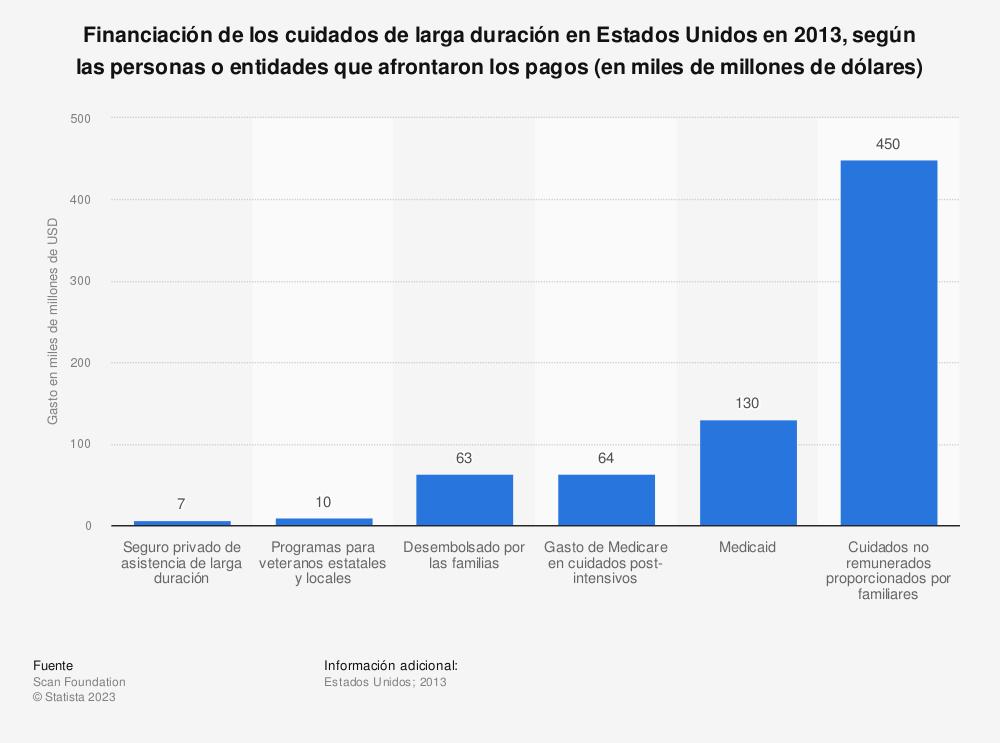 Estadística: Financiación de los cuidados de larga duración en Estados Unidos en 2013, según las personas o entidades que afrontaron los pagos (en miles de millones de dólares) | Statista