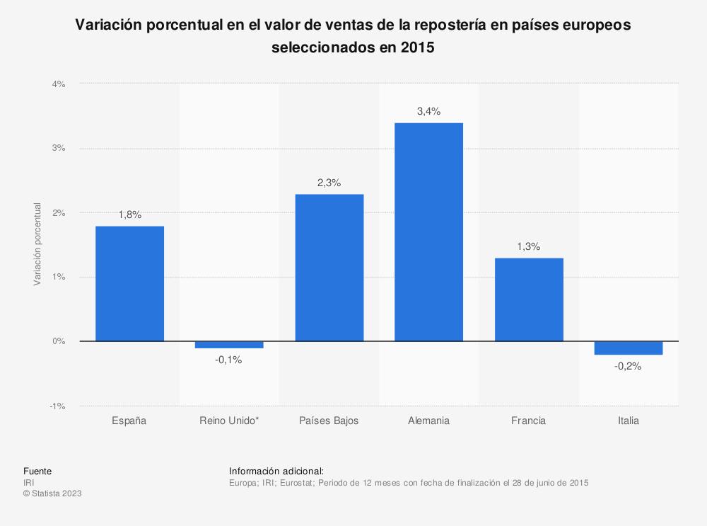 Estadística: Variación porcentual en el valor de ventas de la repostería en países europeos seleccionados en 2015 | Statista