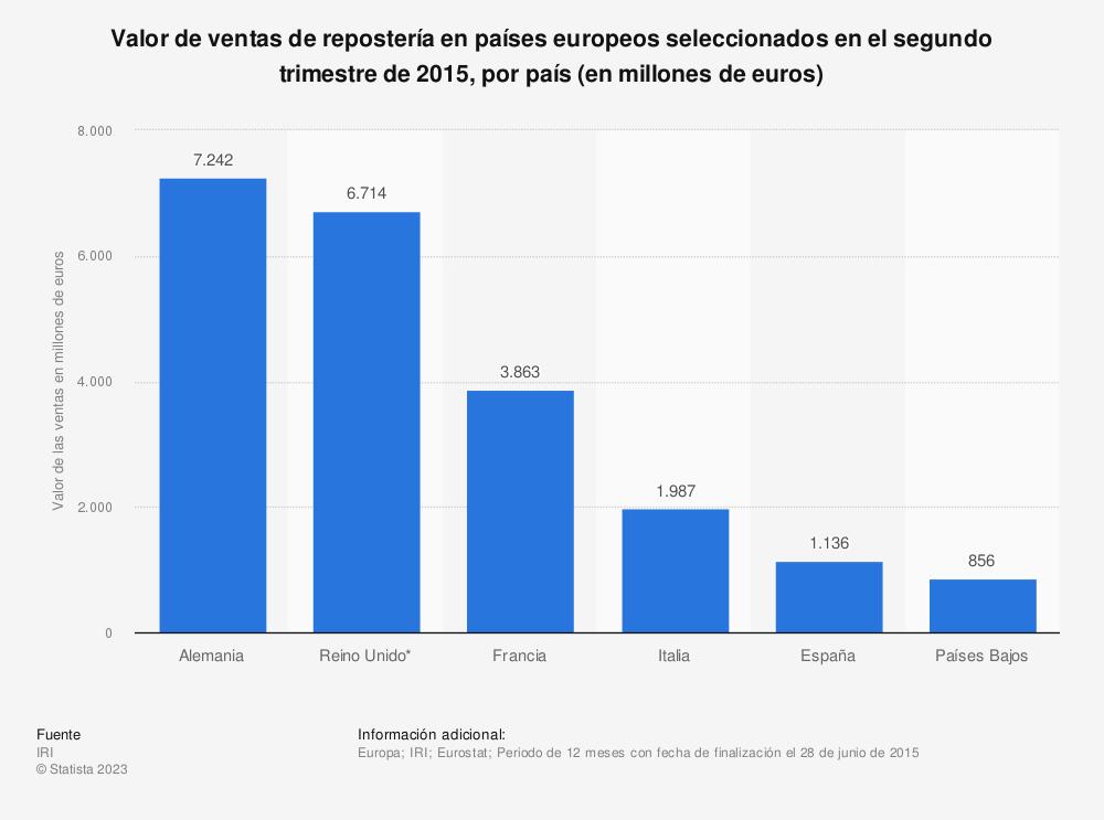 Estadística: Valor de ventas de repostería en países europeos seleccionados en el segundo trimestre de 2015, por país (en millones de euros) | Statista