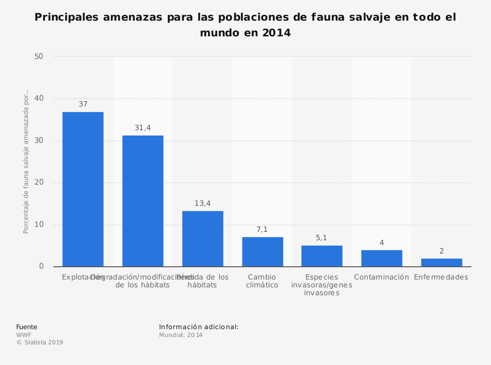 Estadística: Principales amenazas para las poblaciones de fauna salvaje en todo el mundo en 2014 | Statista