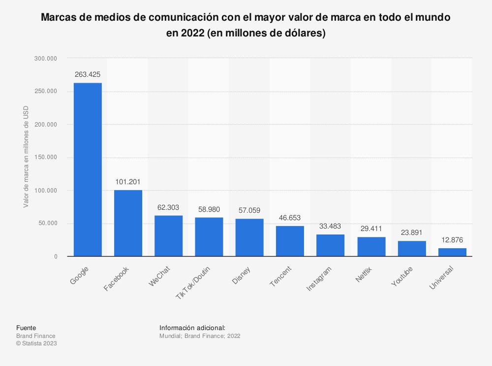 Estadística: Marcas de medios de comunicación con el mayor valor de marca en todo el mundo en 2021 (en millones de dólares) | Statista