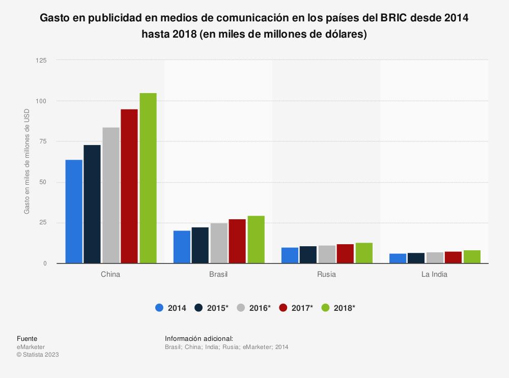 Estadística: Gasto en publicidad en medios de comunicación en los países del BRIC desde 2014 hasta 2018 (en miles de millones de dólares) | Statista