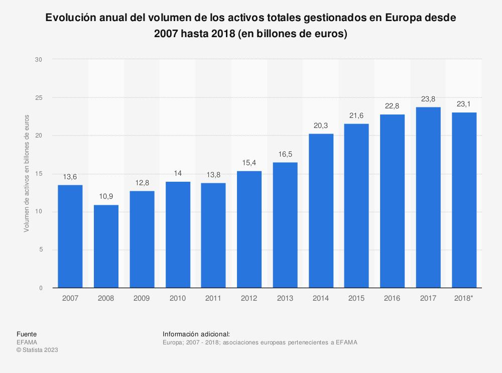 Estadística: Evolución anual del volumen de los activos totales gestionados en Europa desde 2007 hasta 2018 (en billones de euros) | Statista