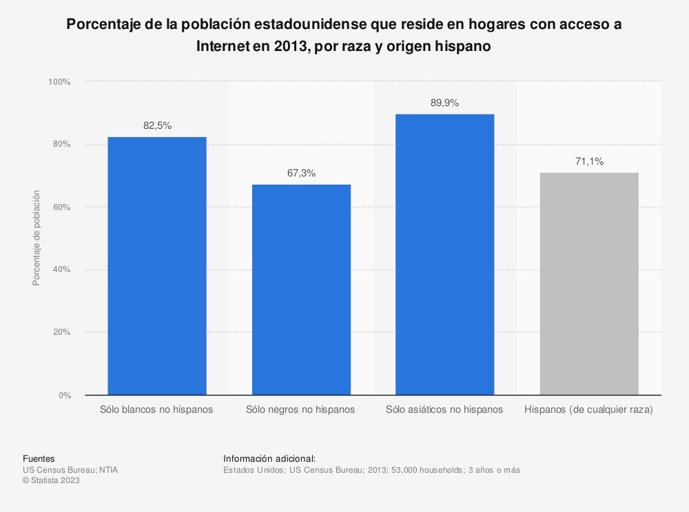 Estadística: Porcentaje de la población estadounidense que reside en hogares con acceso a Internet en 2013, por raza y origen hispano | Statista
