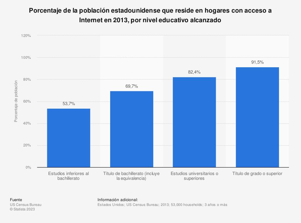Estadística: Porcentaje de la población estadounidense que reside en hogares con acceso a Internet en 2013, por nivel educativo alcanzado | Statista