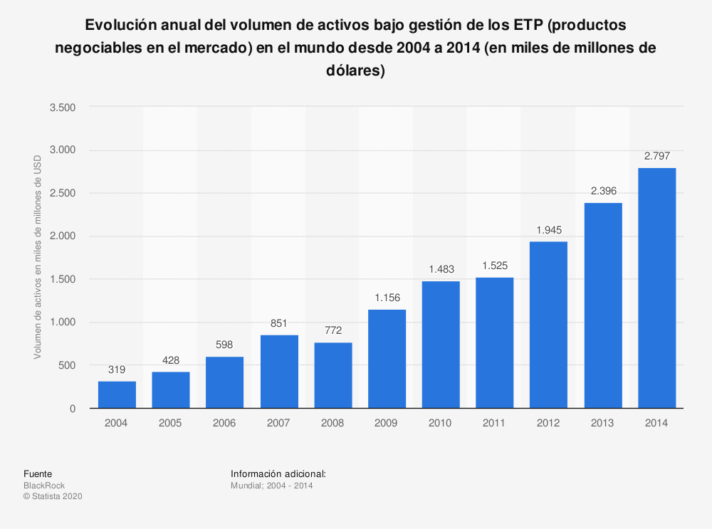 Estadística: Evolución anual del volumen de activos bajo gestión de los ETP (productos negociables en el mercado) en el mundo desde 2004 a 2014 (en miles de millones de dólares) | Statista