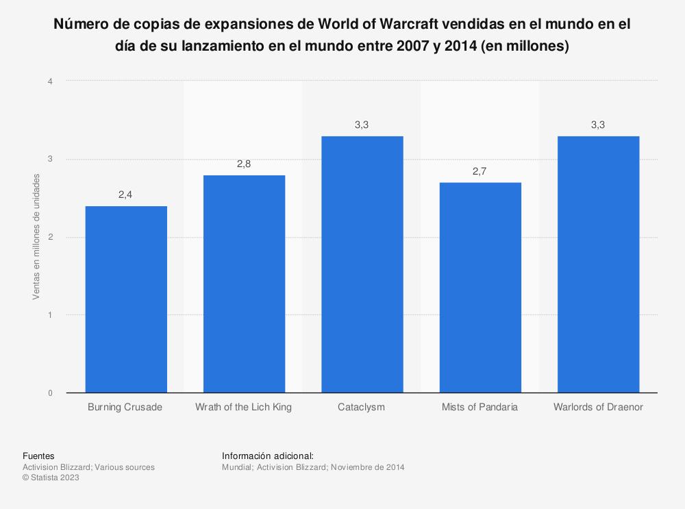 Estadística: Número de copias de expansiones de World of Warcraft vendidas en el mundo en el día de su lanzamiento en el mundo entre 2007 y 2014 (en millones) | Statista