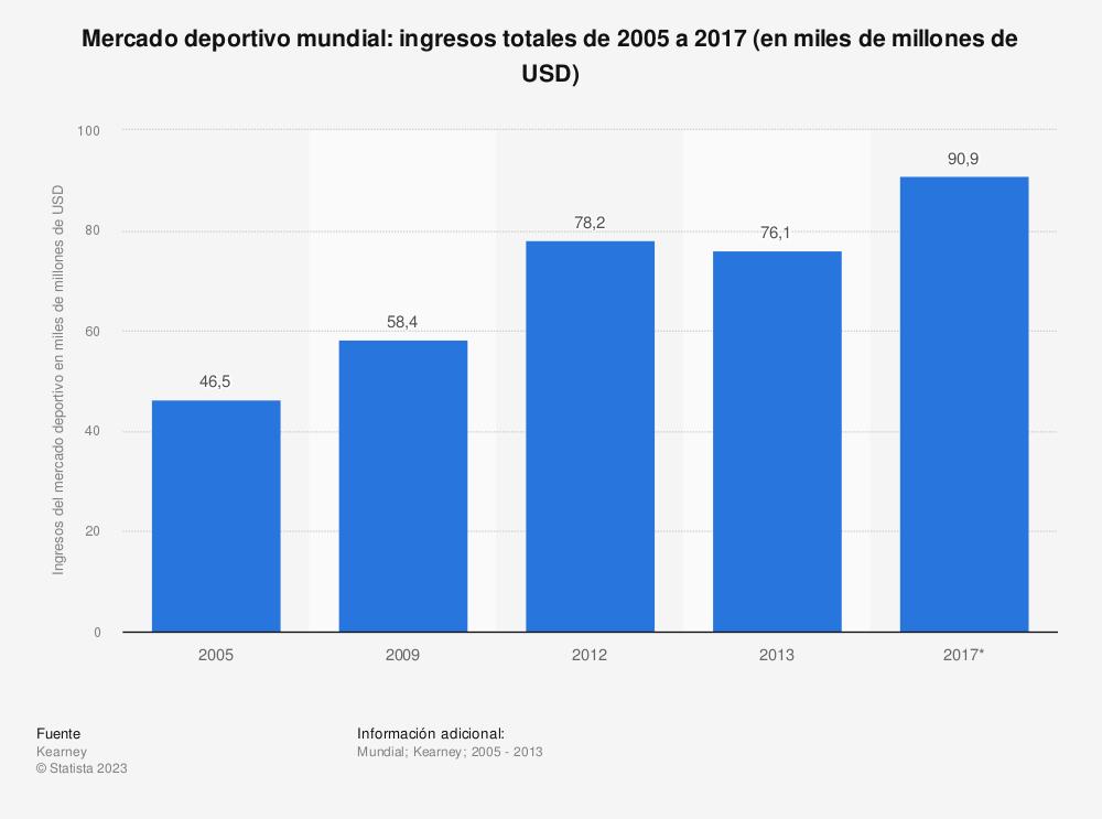 Estadística: Mercado deportivo mundial: ingresos totales de 2005 a 2017 (en miles de millones de USD) | Statista