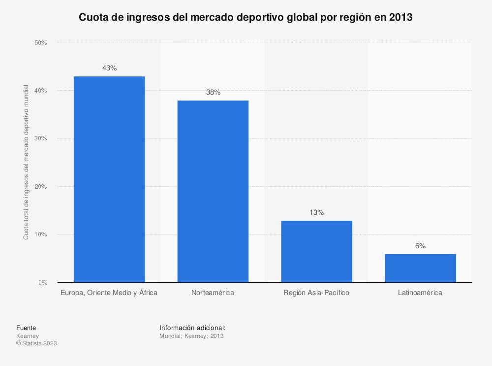 Estadística: Cuota de ingresos del mercado deportivo global por región en 2013 | Statista
