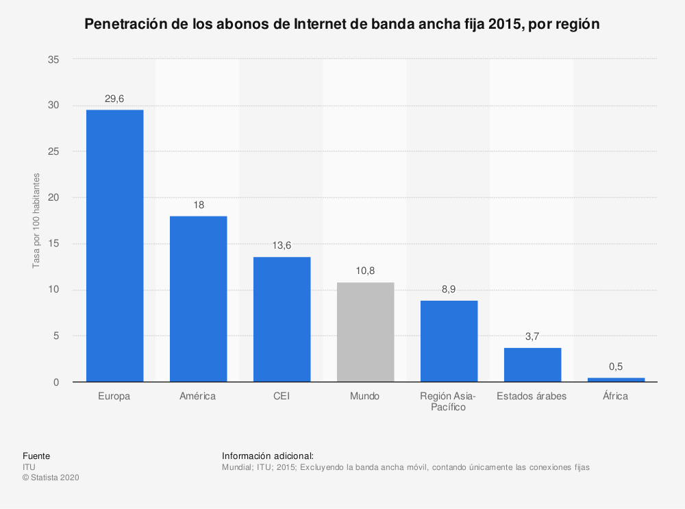 Estadística: Penetración de los abonos de Internet de banda ancha fija 2015, por región | Statista