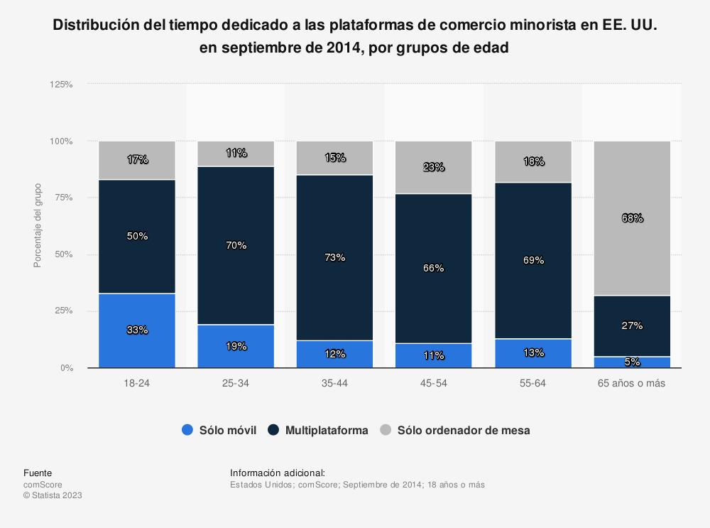 Estadística: Distribución del tiempo dedicado a las plataformas de comercio minorista en EE. UU. en septiembre de 2014, por grupos de edad | Statista