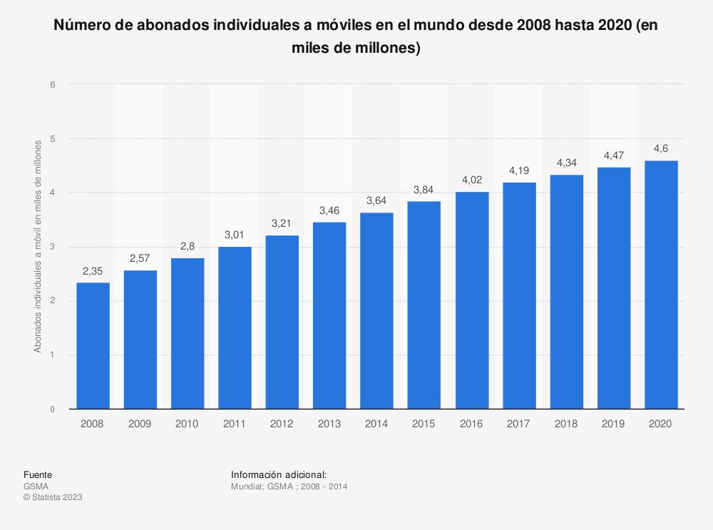 Estadística: Número de abonados individuales a móviles en el mundo desde 2008 hasta 2020 (en miles de millones) | Statista