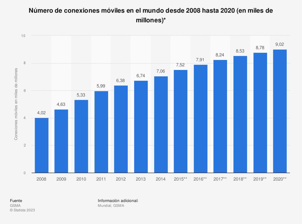 Estadística: Número de conexiones móviles en el mundo desde 2008 hasta 2020 (en miles de millones)* | Statista
