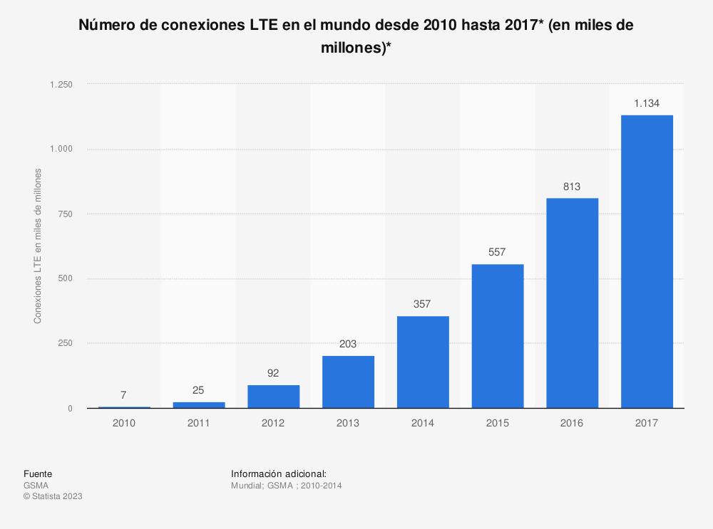 Estadística: Número de conexiones LTE en el mundo desde 2010 hasta 2017* (en miles de millones)*   Statista