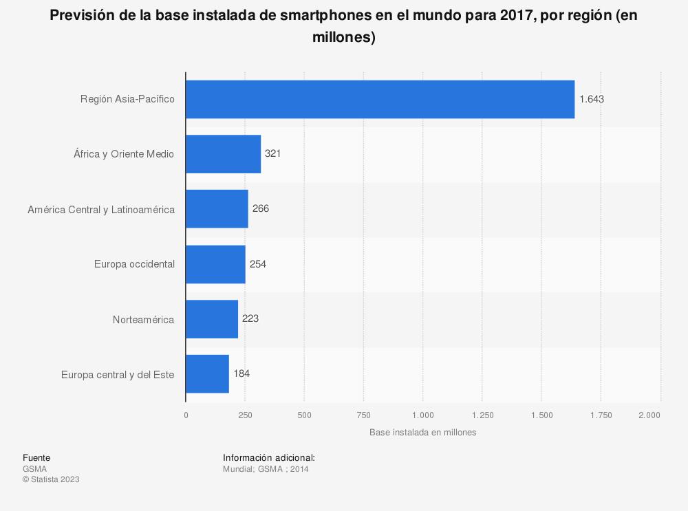 Estadística: Previsión de la base instalada de smartphones en el mundo para 2017, por región (en millones) | Statista
