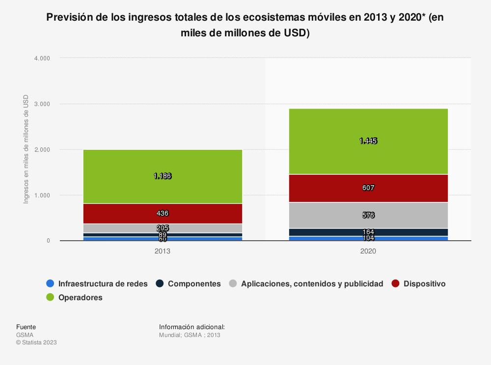 Estadística: Previsión de los ingresos totales de los ecosistemas móviles en 2013 y 2020* (en miles de millones de USD) | Statista