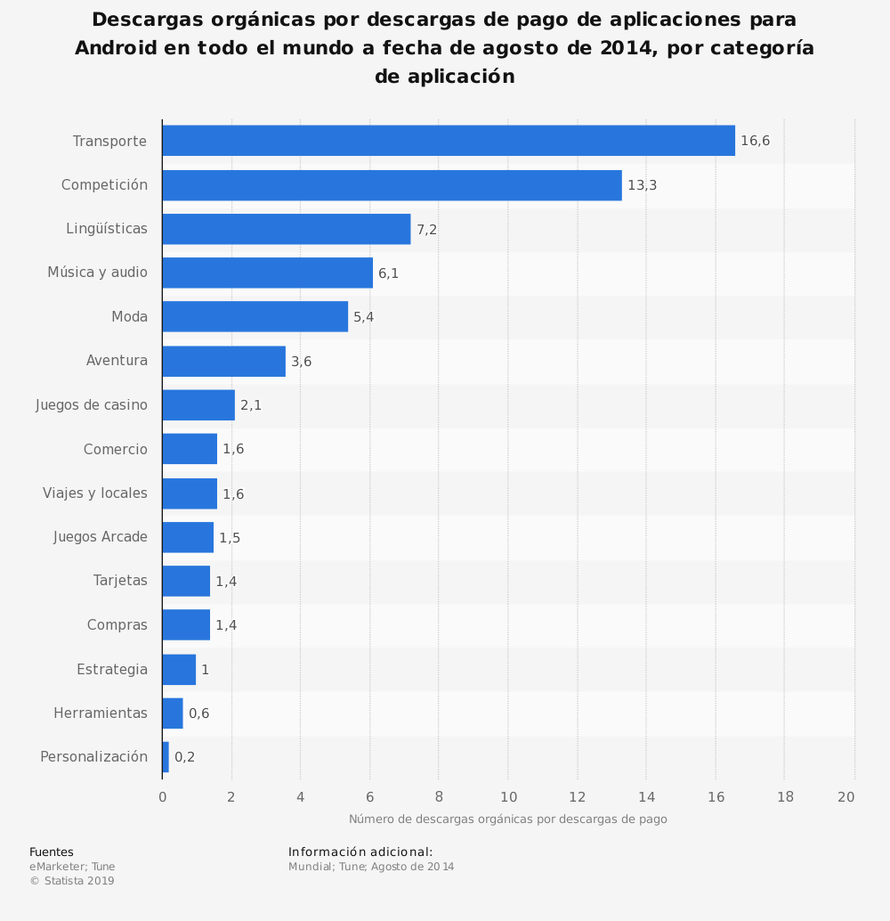 Estadística: Descargas orgánicas por descargas de pago de aplicaciones para Android en todo el mundo a fecha de agosto de 2014, por categoría de aplicación | Statista