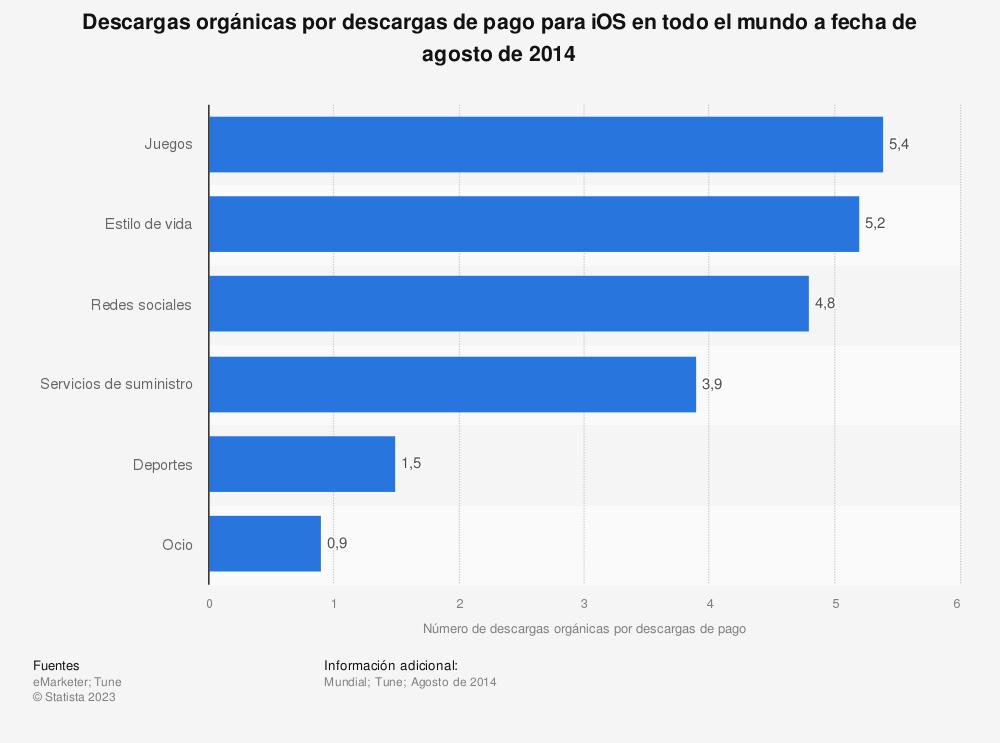 Estadística: Descargas orgánicas por descargas de pago para iOS en todo el mundo a fecha de agosto de 2014 | Statista