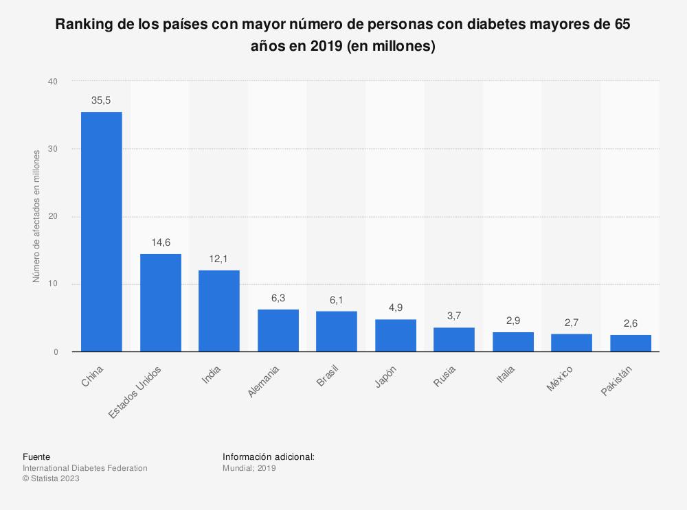 Estadística: Ranking de los países con mayor número de personas con diabetes mayores de 65 años en 2019 (en millones) | Statista
