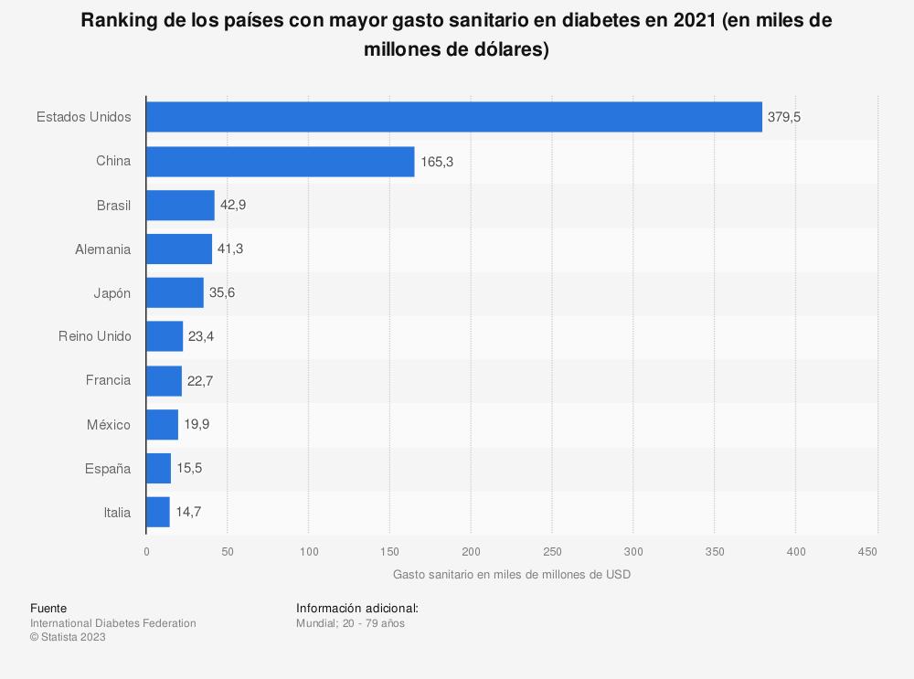 Estadística: Ranking de los países con mayor gasto sanitario en diabetes en 2019 (en miles de millones de dólares) | Statista