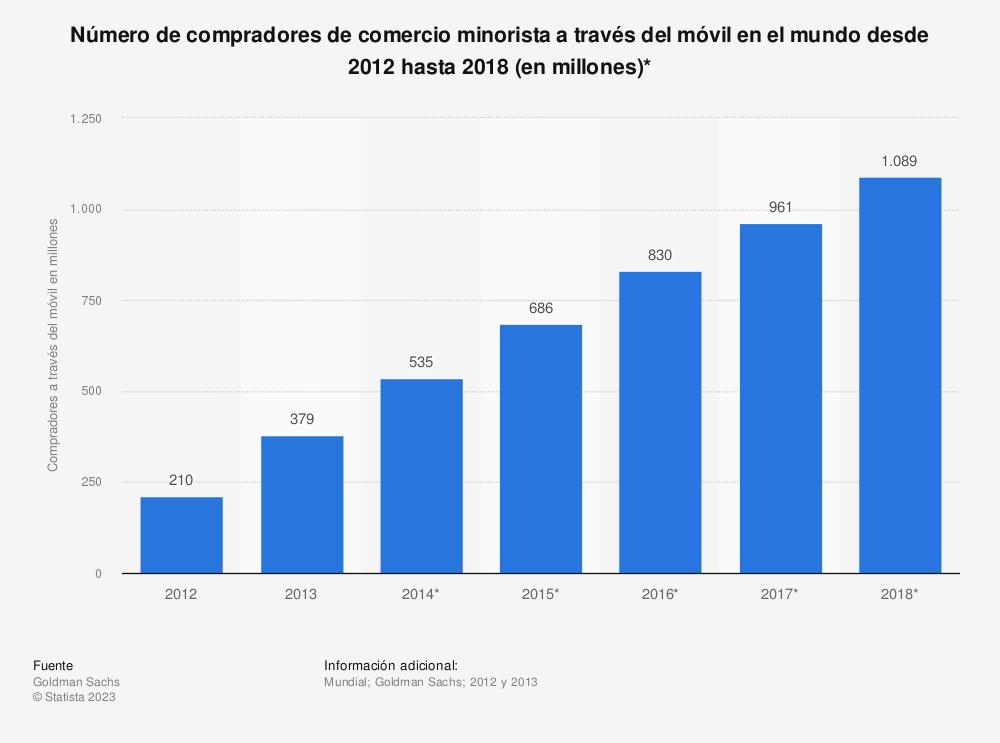 Estadística: Número de compradores de comercio minorista a través del móvil en el mundo desde 2012 hasta 2018 (en millones)* | Statista