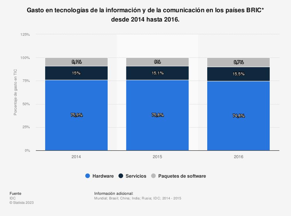 Estadística: Gasto en tecnologías de la información y de la comunicación en los países BRIC* desde 2014 hasta 2016. | Statista