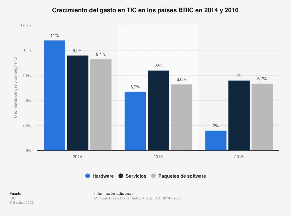 Estadística: Crecimiento del gasto en TIC en los países BRIC en 2014 y 2016 | Statista